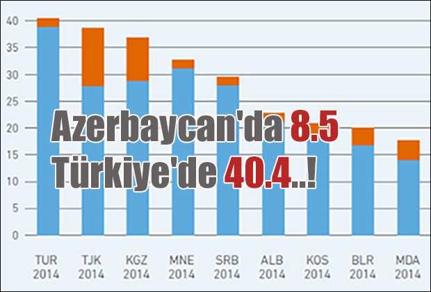 azerbaycanda-8-5-turkiyede-40-4