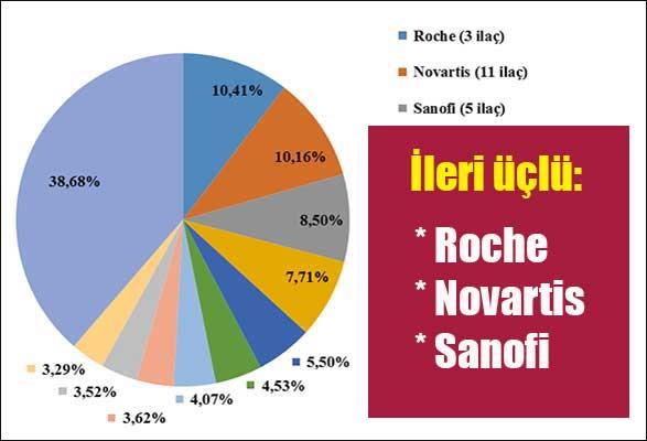 ileri-uclu-roche-novartis-sanofi-ilac